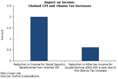 btp-chained-cpi-obama