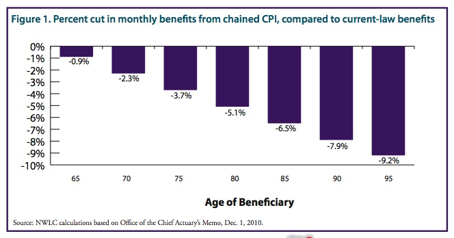chained-cpi-benefit-cut