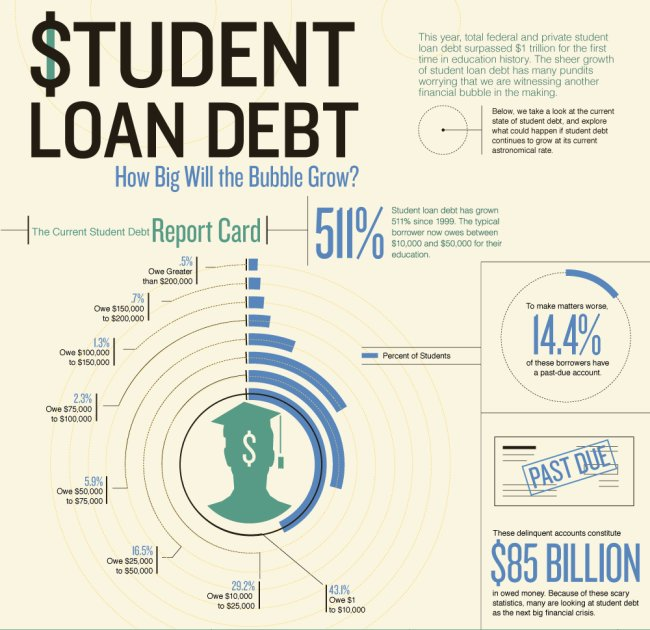 student loan debt essay Free student loans papers, essays student loan debt essays]:: 8 works students dowing in loan debt - student loans are money a.