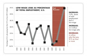 Spike in Percentage of Low-Wage Jobs
