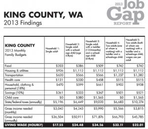 king county job gap 2013