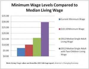 Min Wage v Living Wage