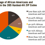 Chart by Haas Institute for a Fair and Inclusive Society